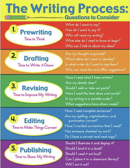 "writing as a process The writing process is complicated, and often seems loosely defined according to webster's, writing is "" the way you use written words to express your ideas or opinions although we may."